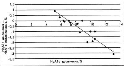 http://www.voed.ru/dibicor_metabolic_terapy/01.jpg