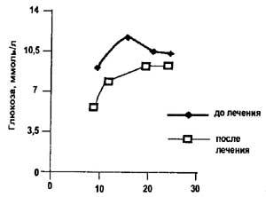 Курс инсулина в пауэрлифтинге